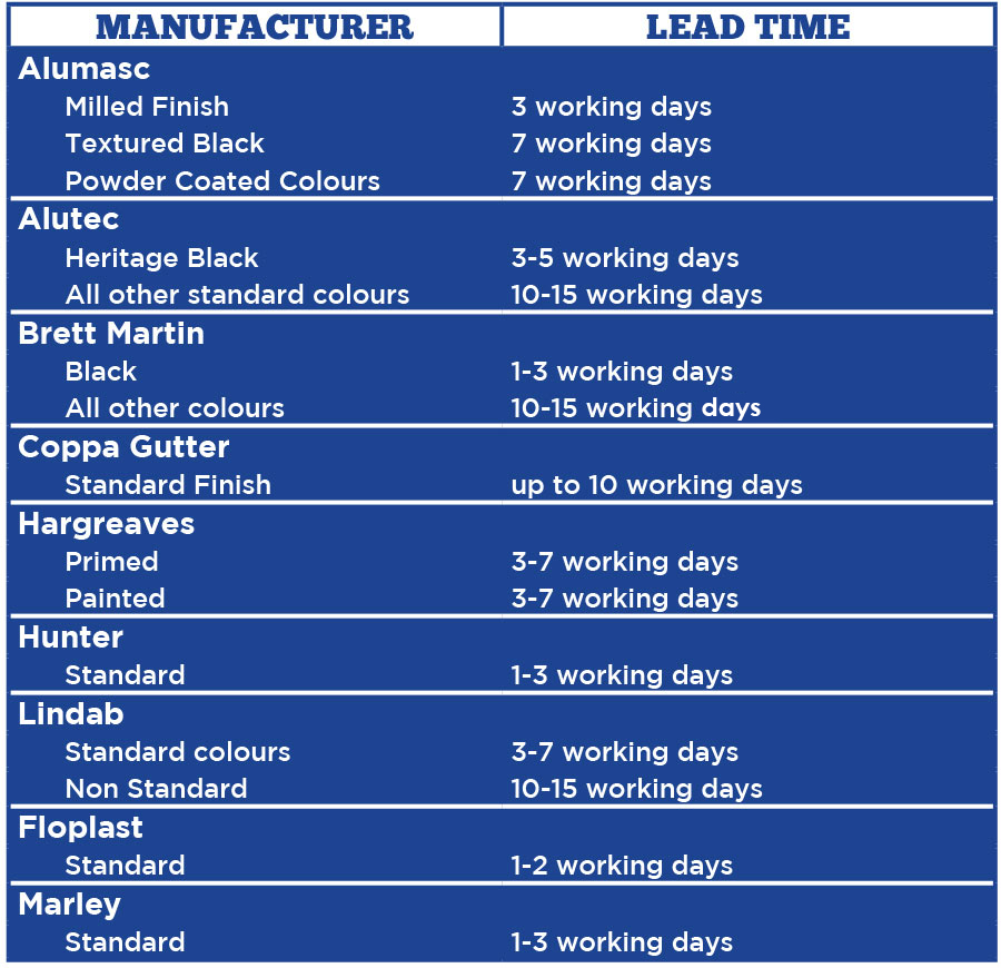 Delivery Lead Times